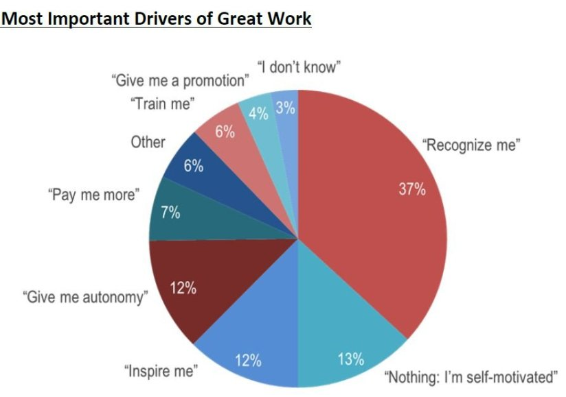 Source: Cicero 2015 research: Employee performance: What causes great work?